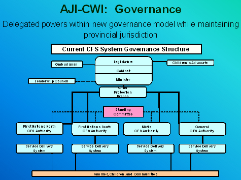 Current CFS System Governance Structure